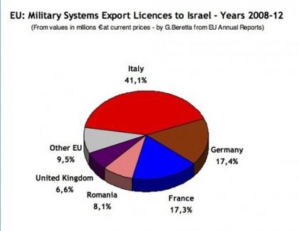 grafico armi a israele
