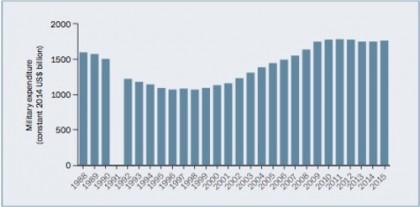 Spese militari mondiali in crescita. Ora basta: occorre cambiare direzione!